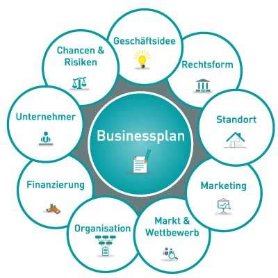 Physical Fitness Gym Sample Business Plan - Executive Summary